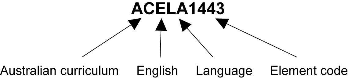 This image shows what each digit in the sample ACARA code ACELA1443 represents. AC stands for the Australian Curriculum, E for English, LA for the Language strand and 1443 for the element code.