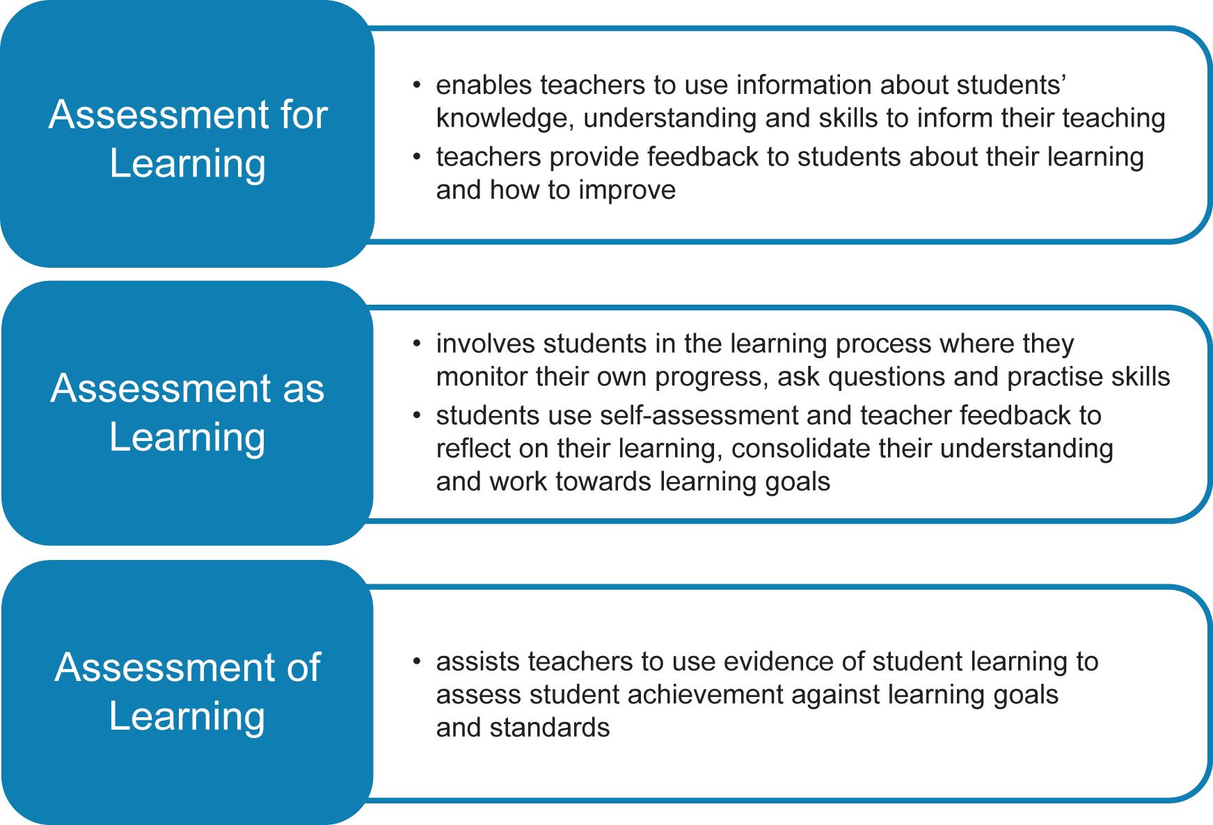 assessment for learning essays