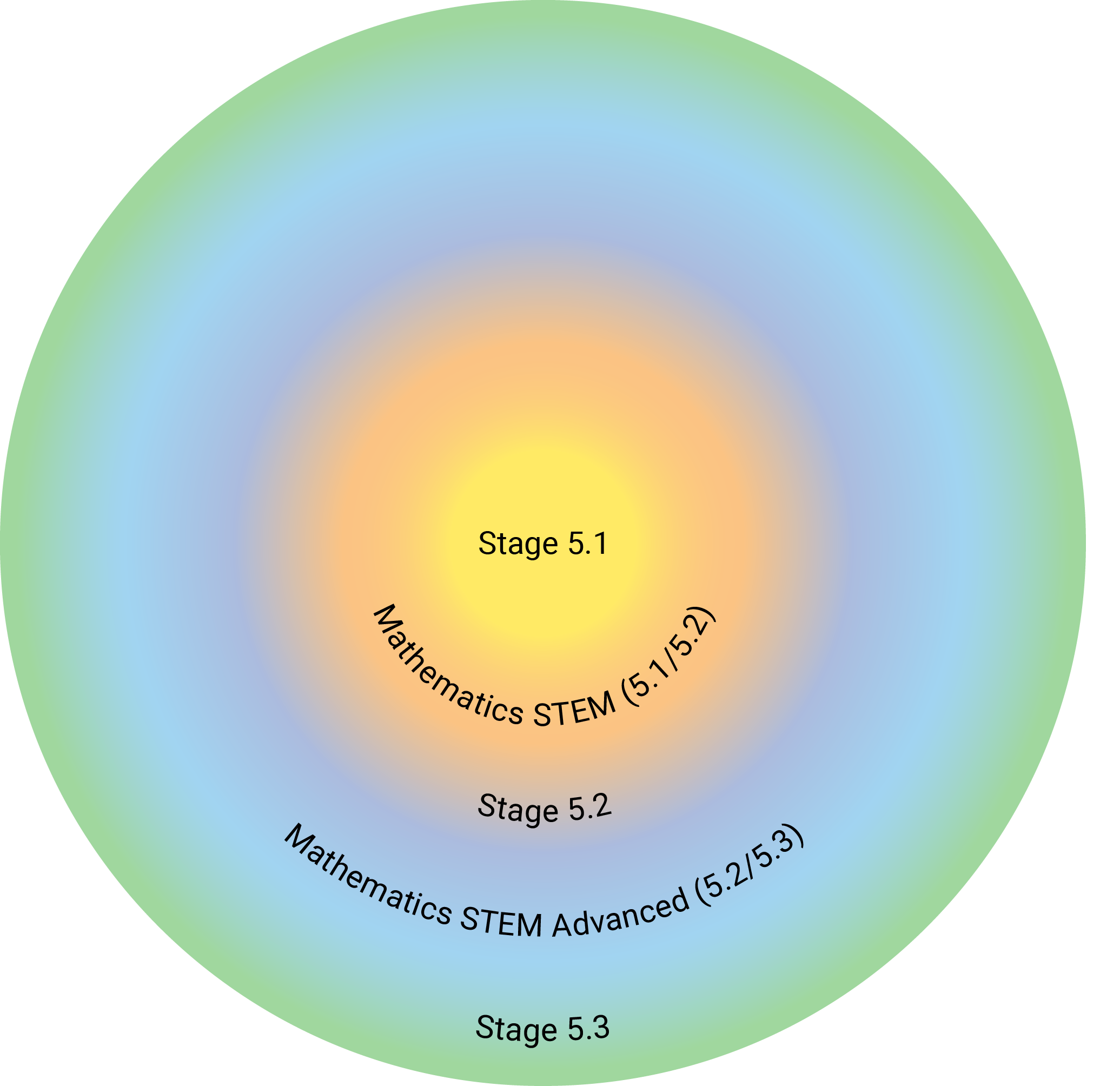 This diagram shows the relationship between Stage 5.1, 5.2 and 5.3 outcomes.
