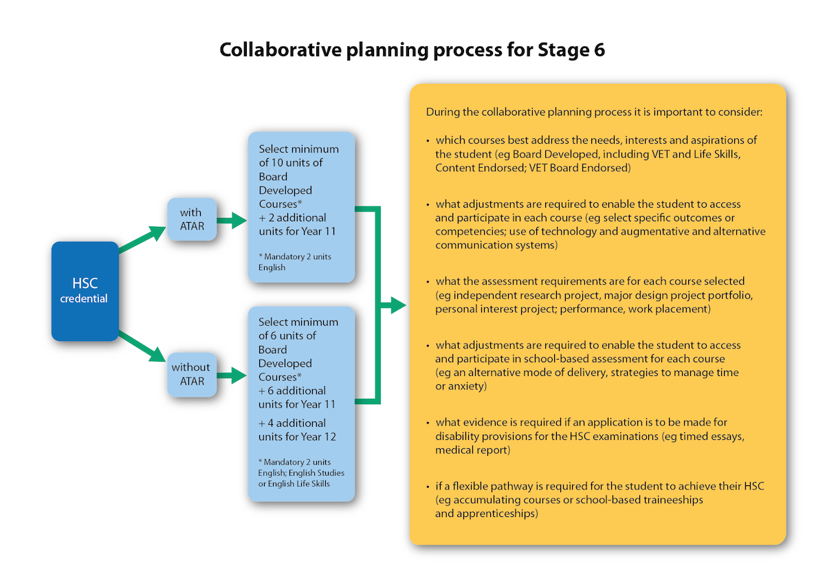 Planning process diagram Stage 6