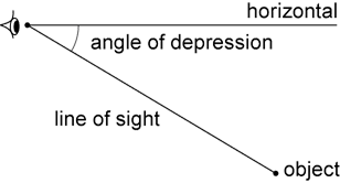 2 lines from 1 point - horizontal line and line going down. Resultant angle = angle of depression.