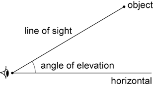 2 lines from 1 point - a horizontal line and line going up. Resultant angle = angle of elevation.
