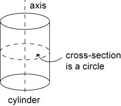 A cylinder with cross-section marked by a broken line and labelled. Axis is also marked and labelled.