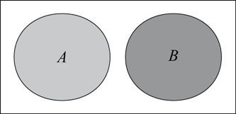 The image shows a Venn diagram with 2 separate circles. The circles are labelled A and B.