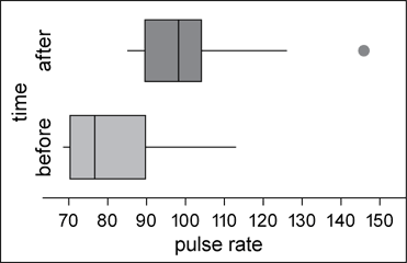 Visual comparison of the 5-number summaries of 2 or more data sets.