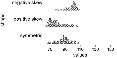Image shows 3 distribution shapes, illustrated in parallel dot plot display.