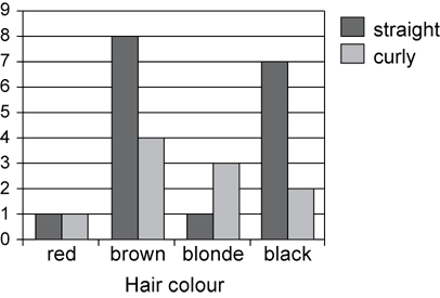 A group of things is categorised by 2 criteria. A side-by-side column graph displays the data.