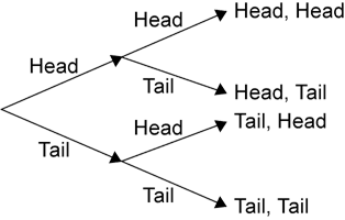 A tree diagram showing the four possible outcomes when a coin is tossed twice.
